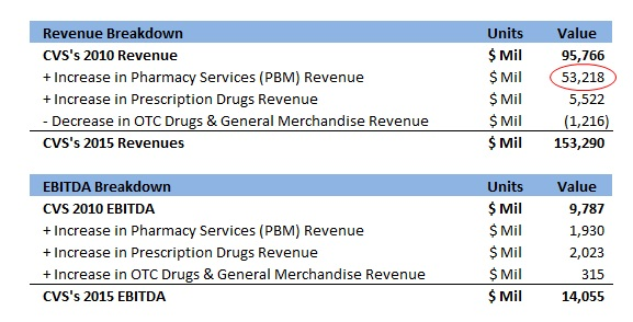 by what percentage did cvs s revenue ebitda grow in the last 5