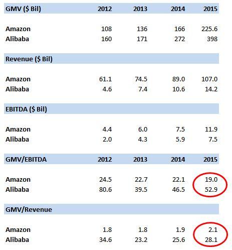 Stock options on alibaba