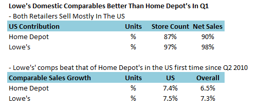 Lowe S Home Improvement home depot or lowe s which retailer is doing better in 2016