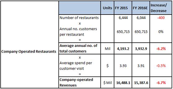 McDonald's Q1 2016 Earnings Pic 3(1)