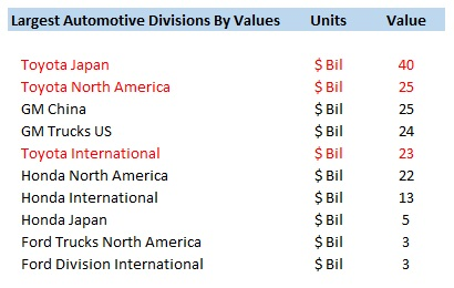 If One Stacks Up The Most Valuable Divisions Of These Four Companies In Order Their Size By Value It Is Evident That Toyota Has Three Five