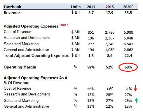 Facebook Stock Future Outlook