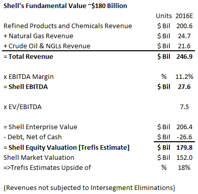 royal dutch shell valuation The recent opec agreement and cooperation with some non-opec countries have allowed oil prices to show signs of recovery while the news of production cuts have.