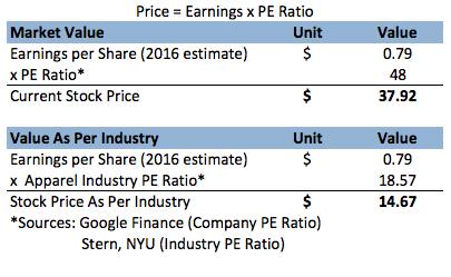 google current stock price