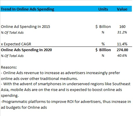 YouTube's Unplugged TV Dilemma, Part 2: Ad-Based Model's Revenue Potential Quantified