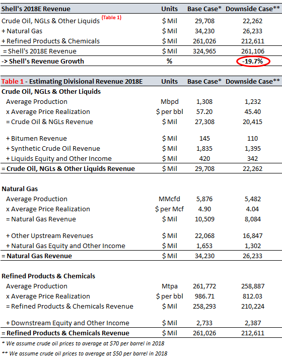 How Will Shells Revenue Be Impacted If Crude Oil Prices Average 50
