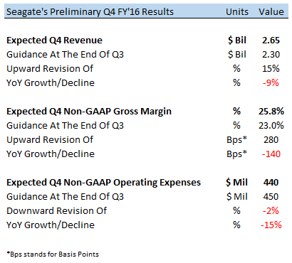 Seagate Technology PLC (STX) preannouncement prompts Price Target raise from analysts