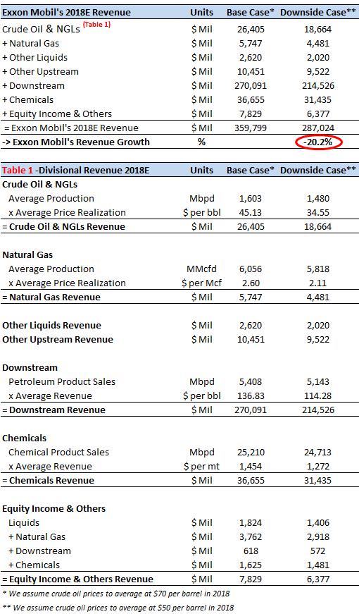 How Will Exxon Mobils Revenue Change If Crude Oil Prices Average