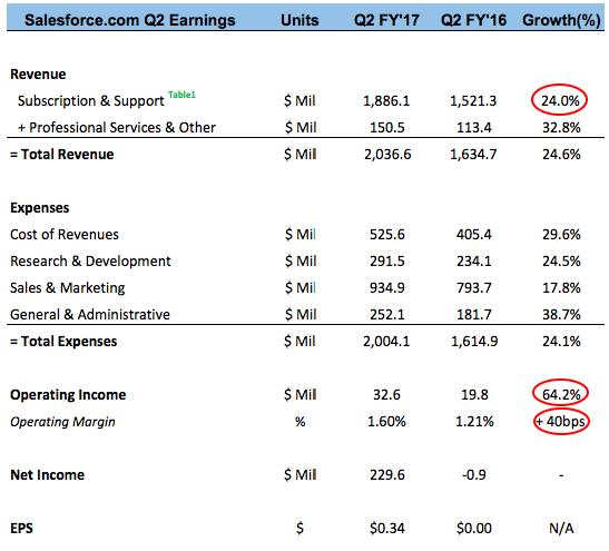 Salesforce Drops 6%: FYQ2 Earnings Beat, Q3 View Light; Raises Year View