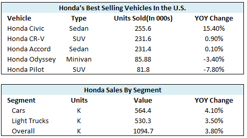 How Honda Is Overcoming Strong Trends In The US Auto Market - Auto hona