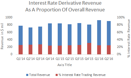 Interest rate derivatives trading strategies