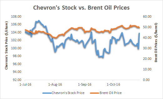 Chevron Corp. (CVX) Sees Strong Trading Volume After Strong Earnings