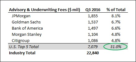 How Much In Total Investment Banking Fees Did The Largest US - Top investment banks