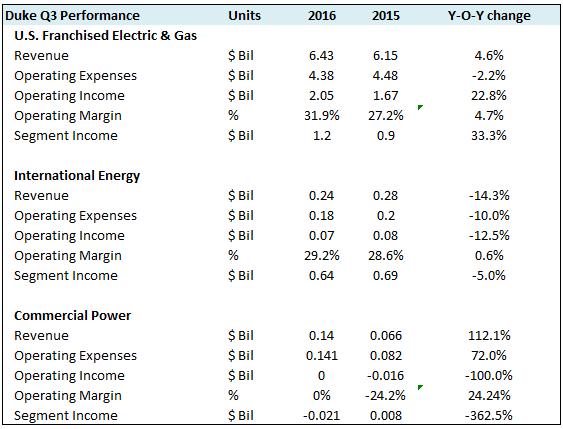 Duke Energy Corp. (DUK) Releases FY16 Earnings Guidance