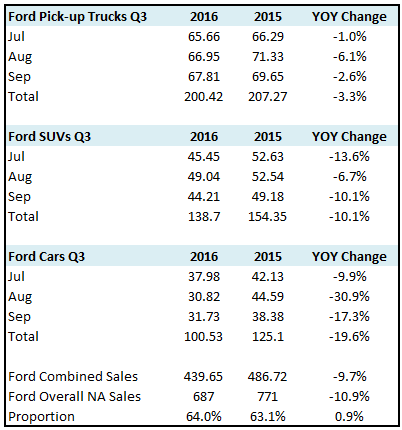 The Recent Analysts' Ratings Updates for General Motors Company (GM)