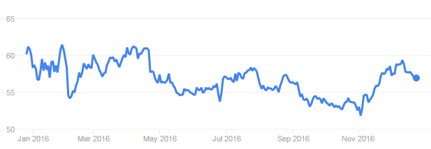 Starbucks Stock Quote Unique Part 1 Will Starbucks' Stock Fly Higher In 2017 On The Back Of