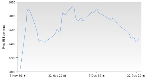 Featured Stock to Focus: Freeport-McMoRan Inc. (NYSE:FCX)