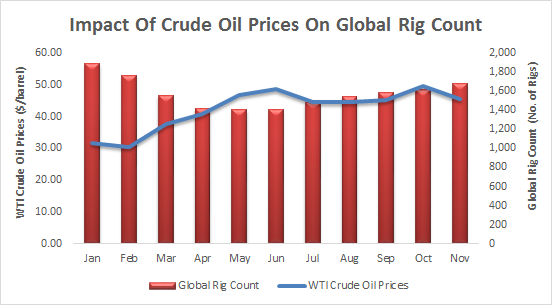 USA crude oil import from Nigeria hits 303000 bpd in November