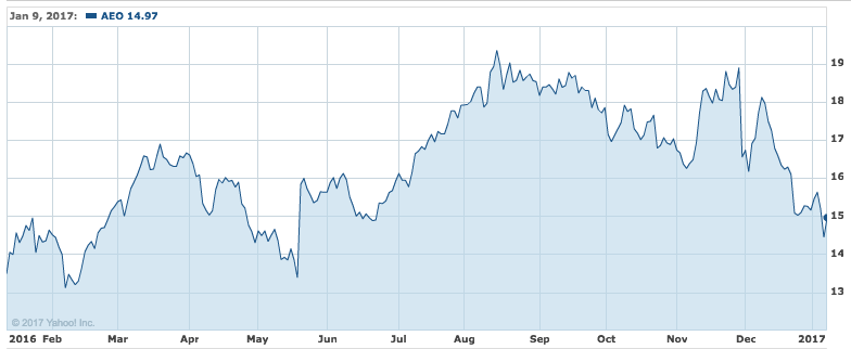 What Has Been The Cause For American Eagles Stock Price Decline