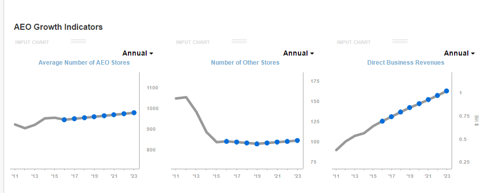 A Closer Look At Urban Outfitters Vs American Eagle Outfitters
