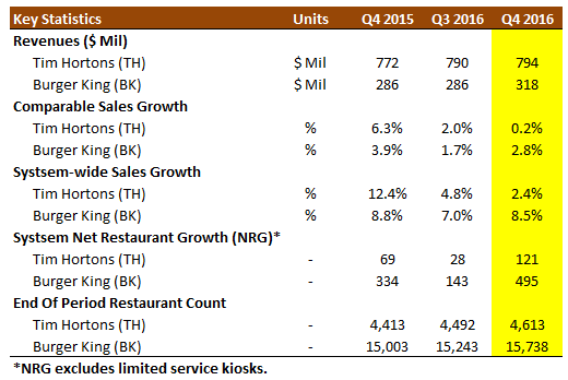 Burger King Leads The Way To Another Profitable Quarter At