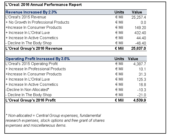 Key Takeaways From Loreals 2016 Annual Earnings Nasdaq