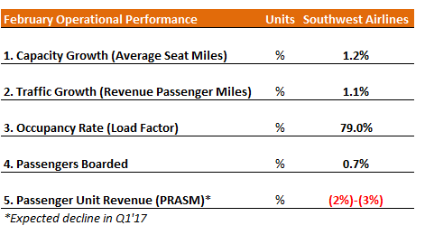 Southwest Airlines reports February traffic