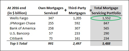 CB_QA_MortgageServ_FY16