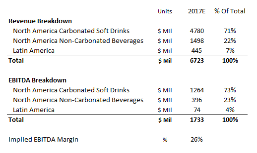 What Is Dr Pepper Snapples Revenue And Ebitda Breakdown Nasdaq