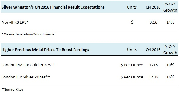 SLW Q4 2016 Earnings Preview