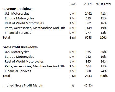 Dodge & Cox Buys Shares of 8875523 Harley-Davidson Inc (HOG)
