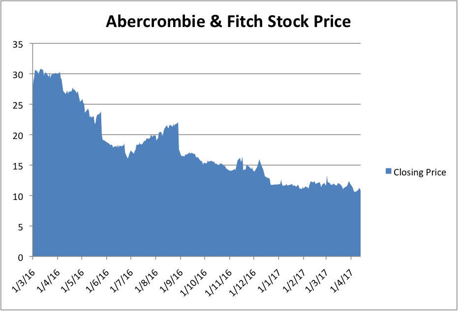 Stock Moving Up in Today's Session: Abercrombie & Fitch Co.(NYSE:ANF)