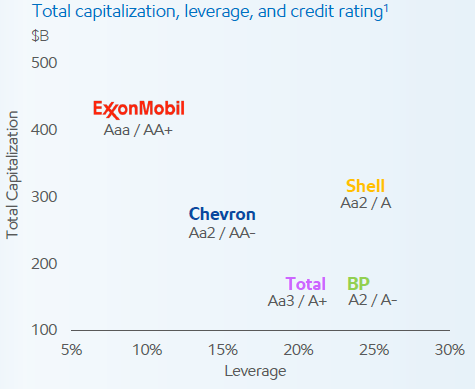 exxonmobil financial statement analysis