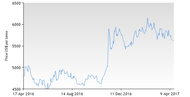 FY2017 Earnings Estimate for Freeport-McMoRan Inc Issued By Jefferies Group (FCX)