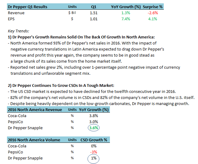 Dr Pepper Snapple Group, Inc. Setting The Table For Earnings