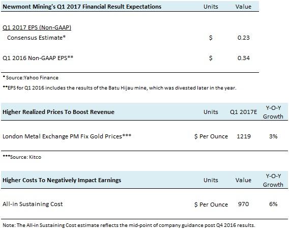 NEM Q1 2017 Earnings Preview
