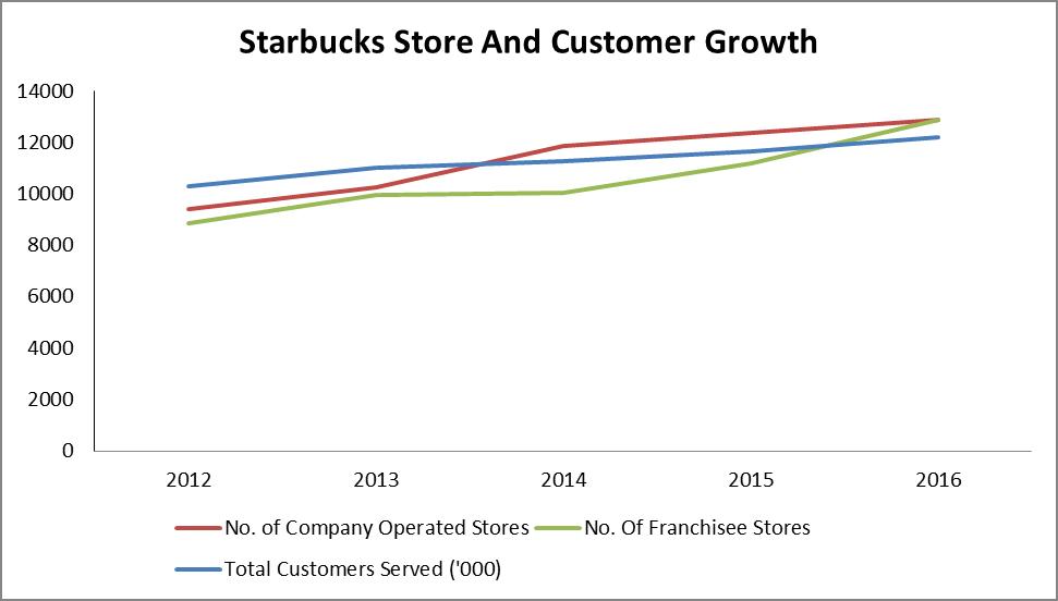 A Closer Look At Starbucks Growth Nasdaq