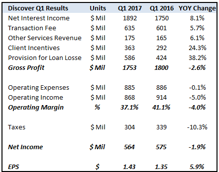 Discover Financial Services (DFS) Stake Raised by Oakbrook Investments LLC