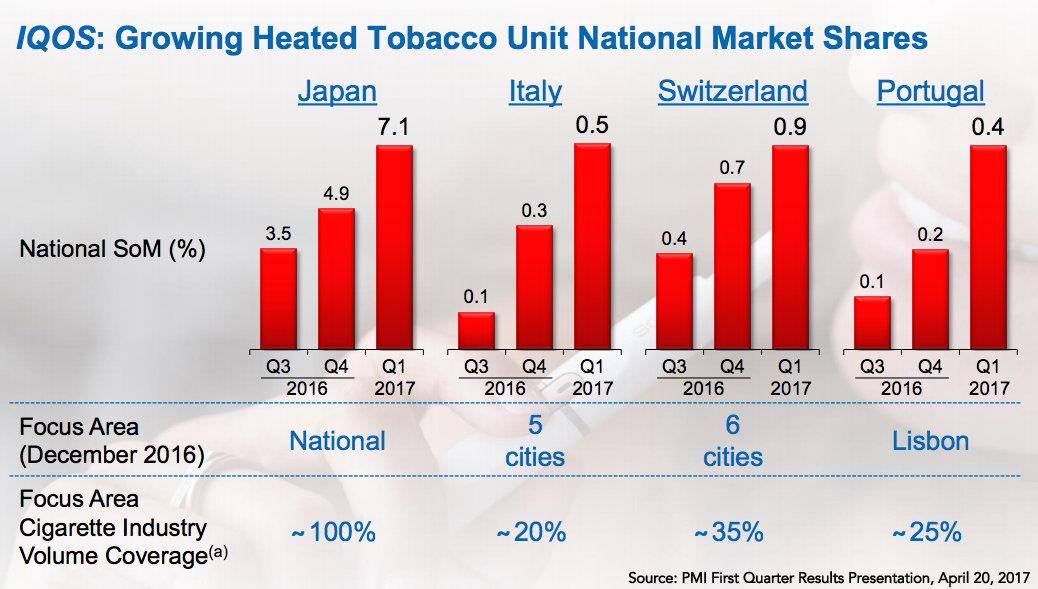 Philip Morris: Up in Smoke?