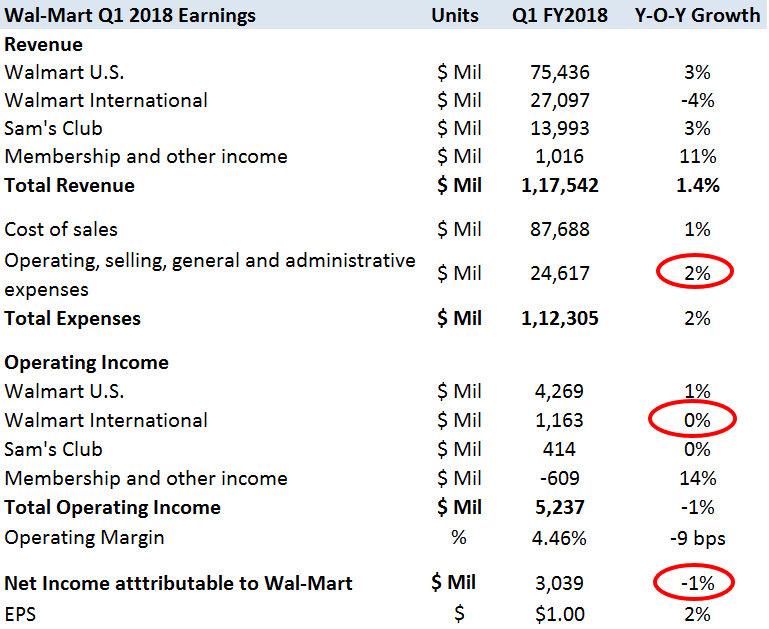 Wal-Mart's first-quarter comparable sales beat estimates