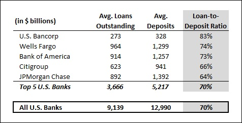 Loan-To-Deposit Ratios For Largest U S  Banks Show Signs Of Recovery