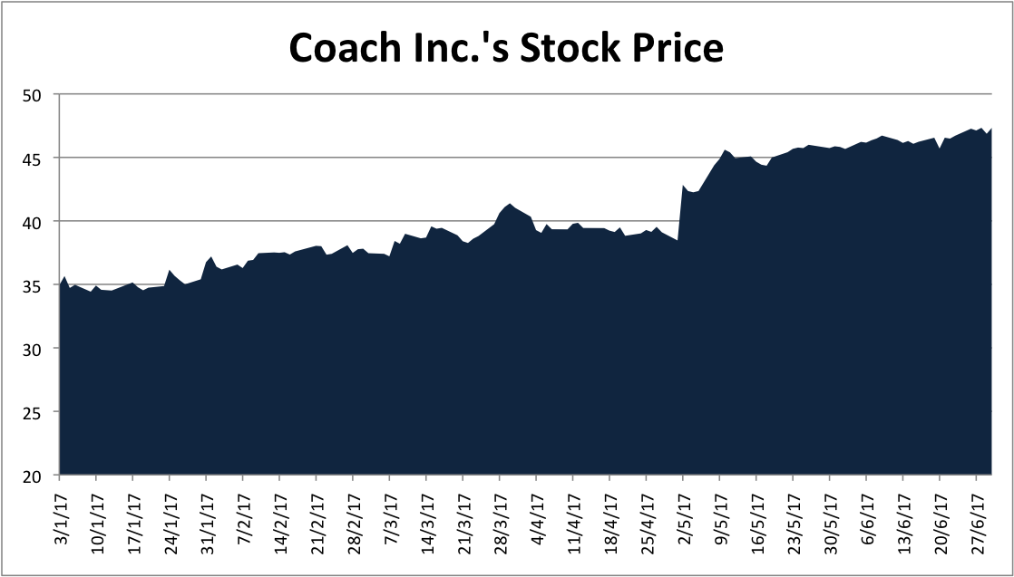 Why Has Coach Incs Stock Price Shot Up In 2017 Nasdaq