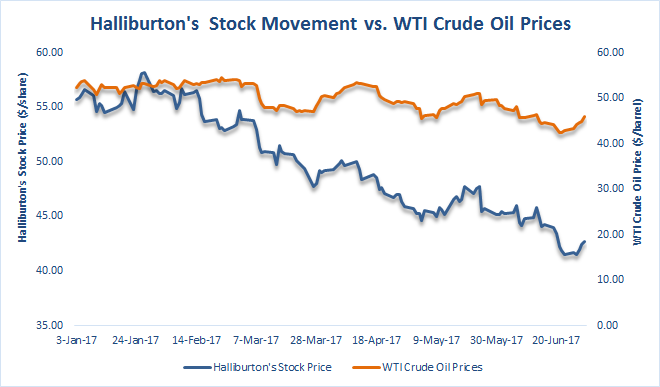 Halliburton Beats Expectations, Expects Shale Boom To Recede In 2018