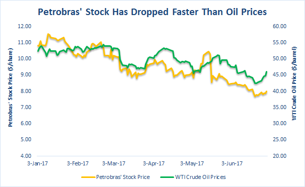 Analyst's Review on: Petroleo Brasileiro SA- Petrobras (PBR)