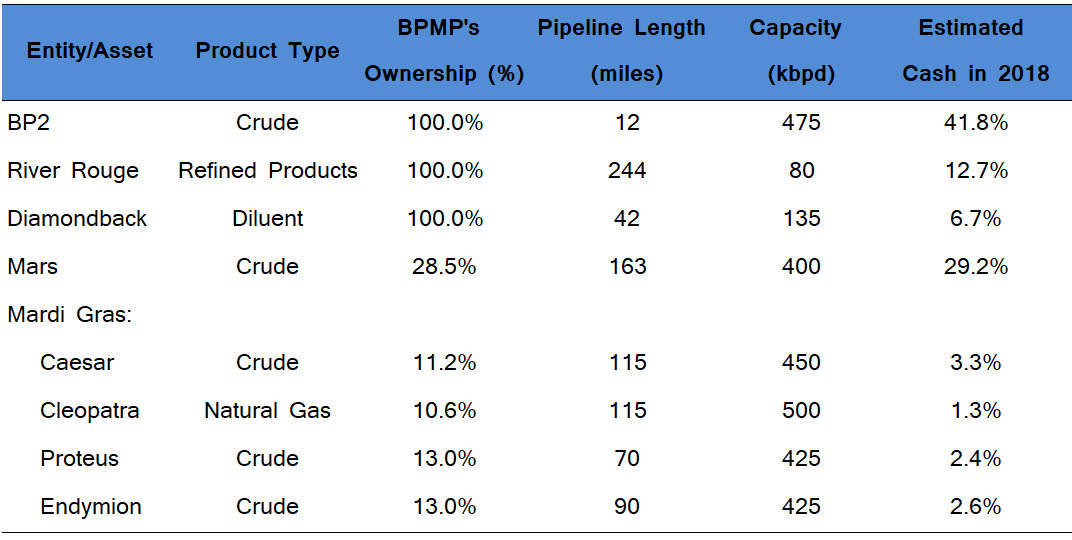 Bps Move To Spin Off Its Midstream Operations Is Likely To Enhance