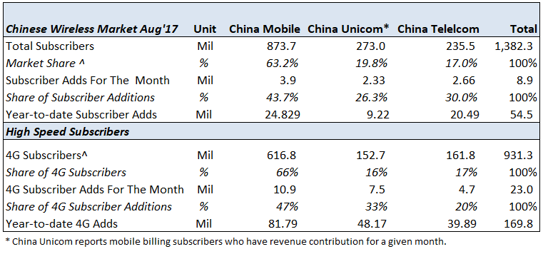Chinese Wireless Carriers Had A Good August, Led By China Unicom