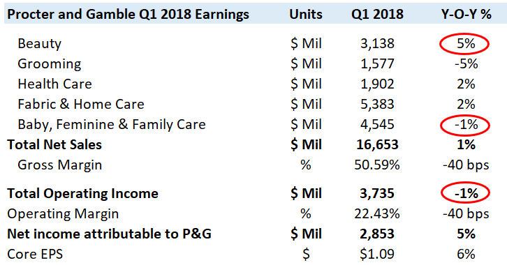 The Procter & Gamble Company (NYSE: PG)