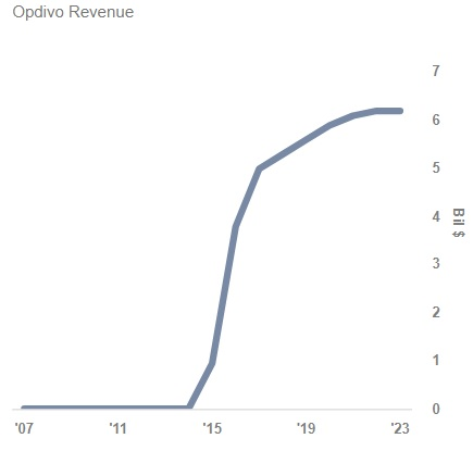 Bristol-Myers Squibb Company (NYSE:BMY) Chalking Up Volume in Session