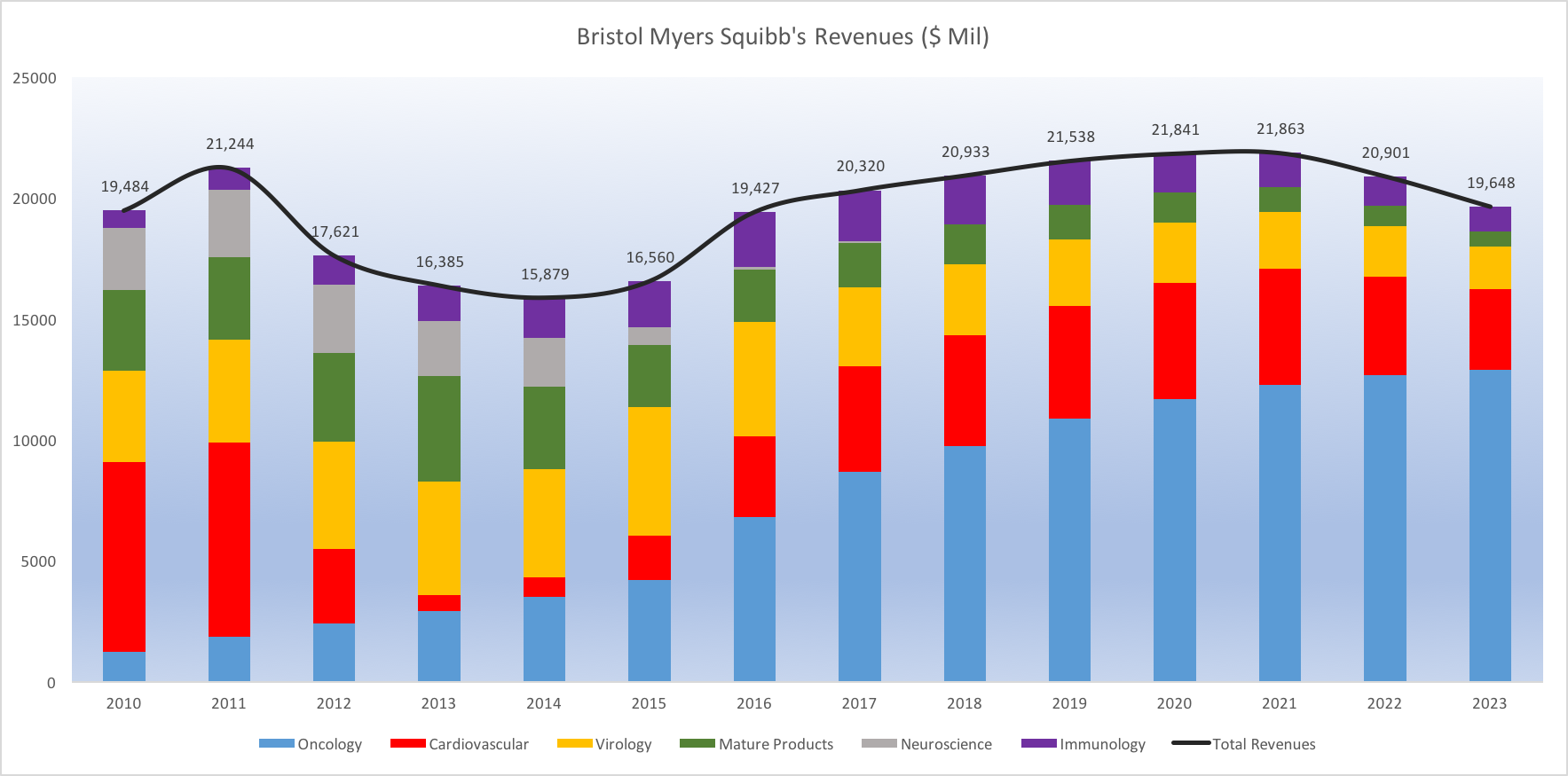 Why Opdivo Is The Most Important Driver For Bristol Myers Squibbs