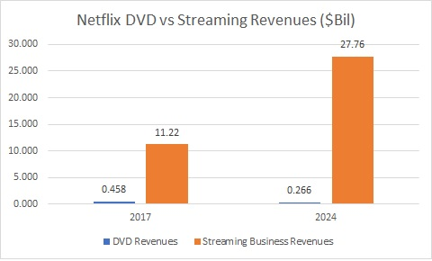 Are Analysts Bearish Netflix, Inc. (NASDAQ:NFLX) After Last Week?